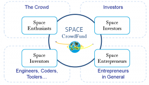 Space CrowdFunding