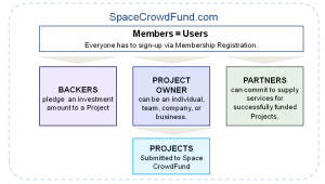 Space Startups looking for funding